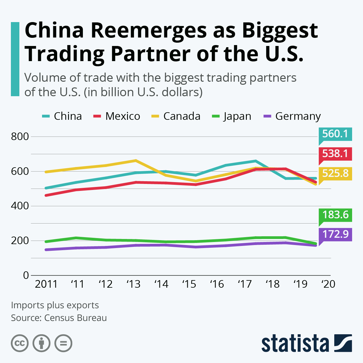 Infographic: China's Trade Volume With U.S. Slips in 2019 | Statista