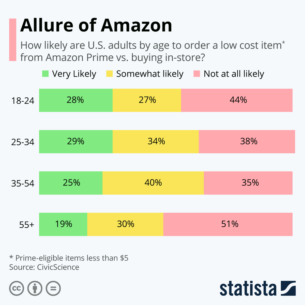 Infographic: Allure of Amazon | Statista