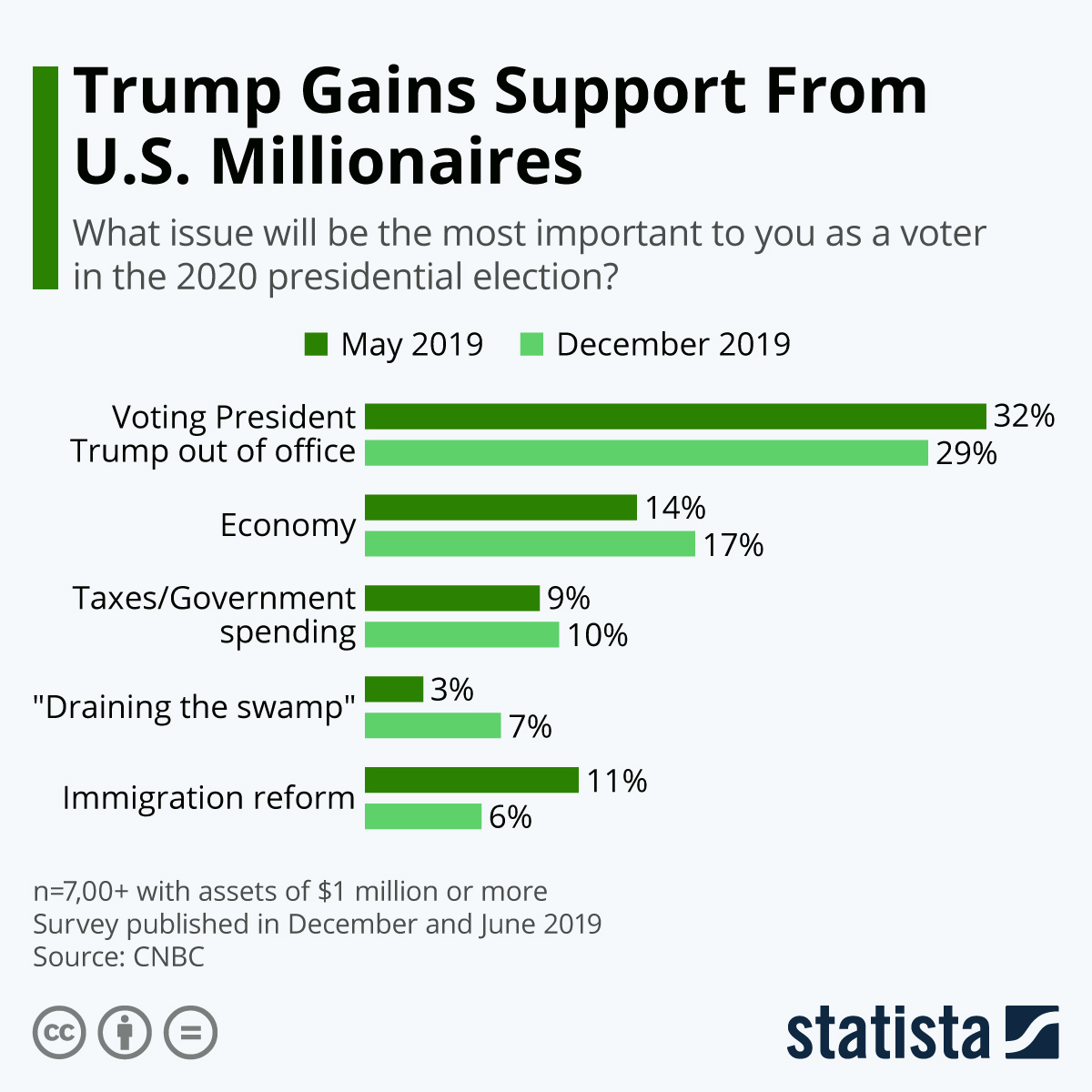 Infographic: Trump Gains Support From U.S. Millionaires | Statista