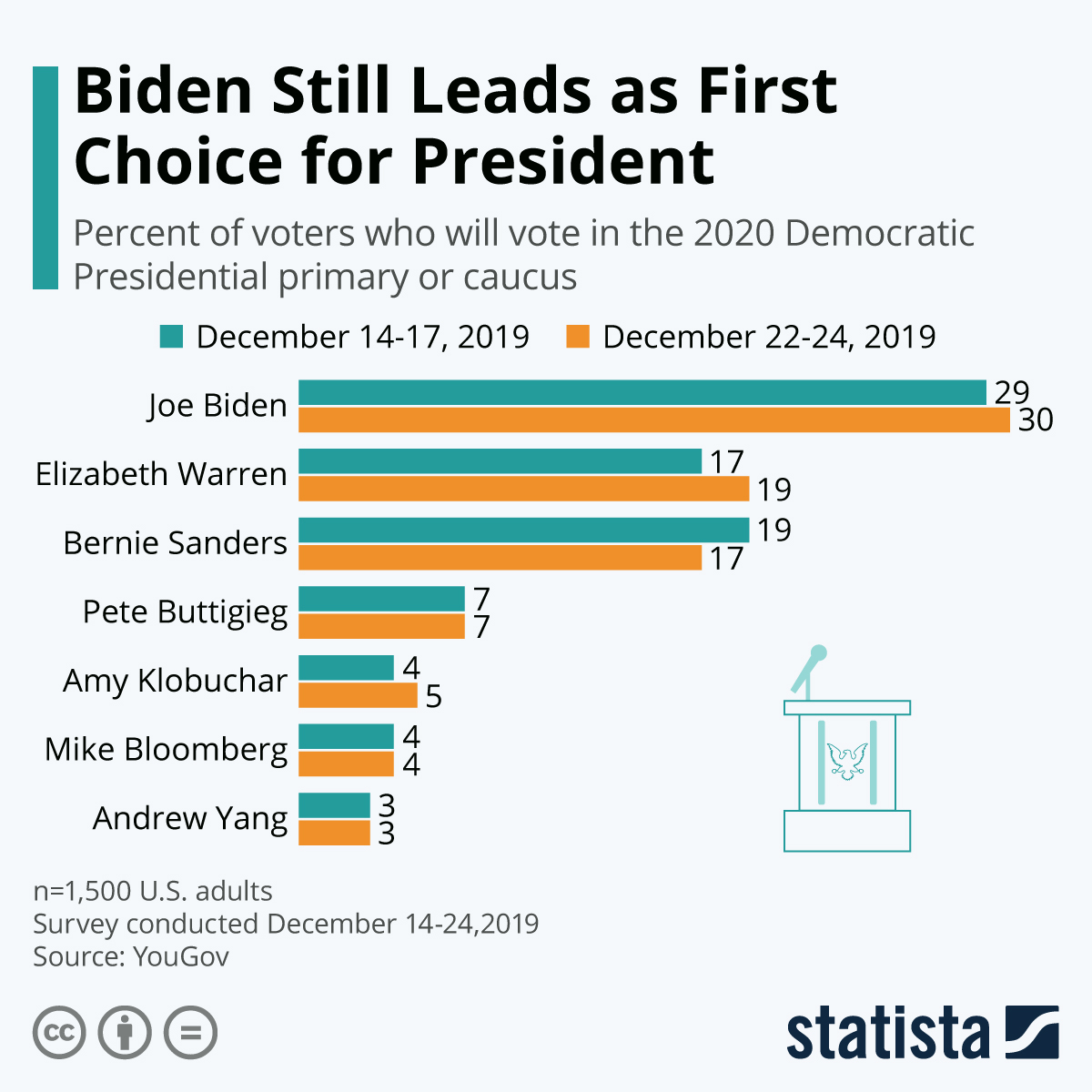 Infographic: Biden Still Leads as First Choice for President | Statista