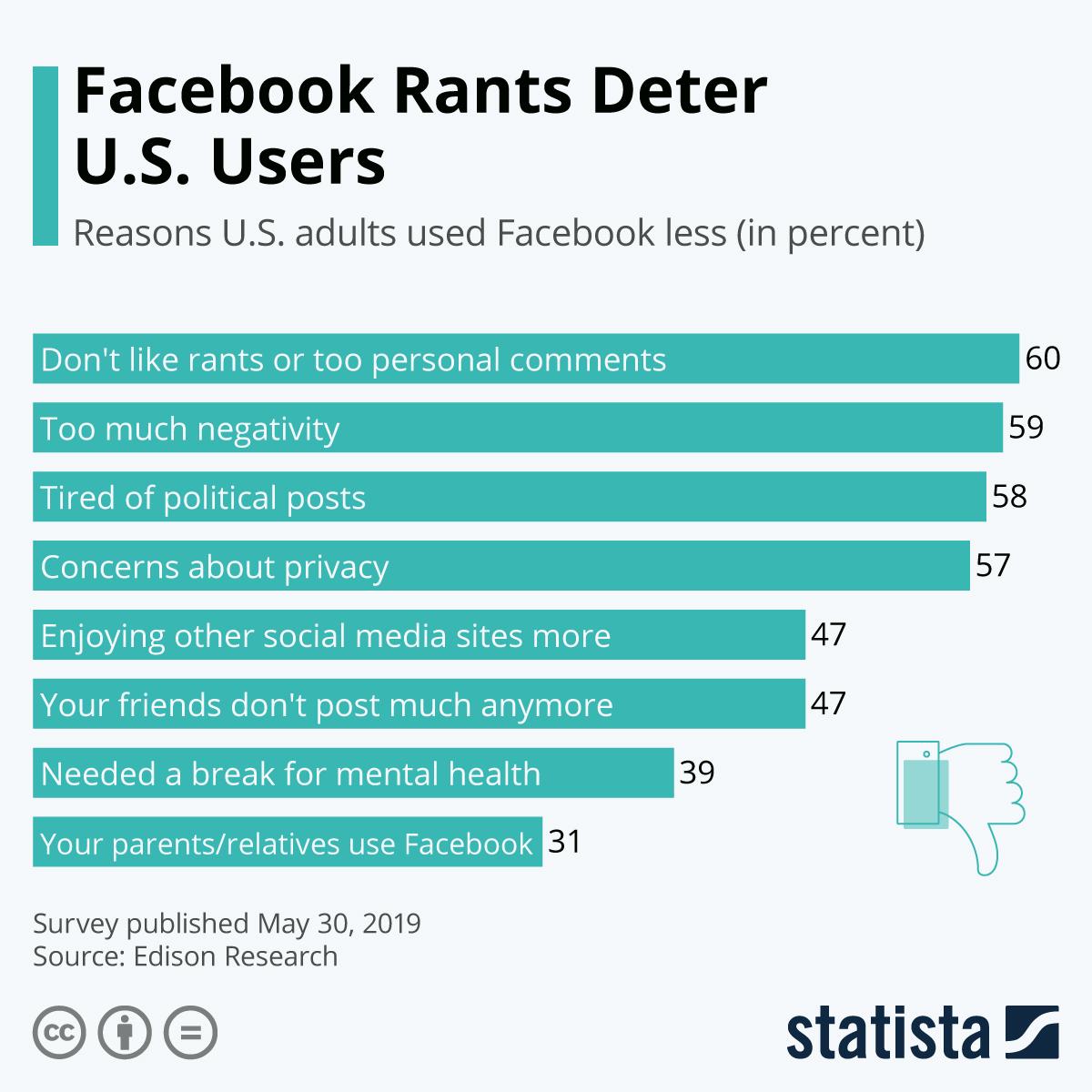 Infographic: Facebook Rants Deter U.S. User | Statista