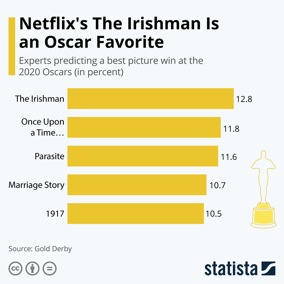 Infographic: Netflix's The Irishman Is an Oscar Favorite | Statista