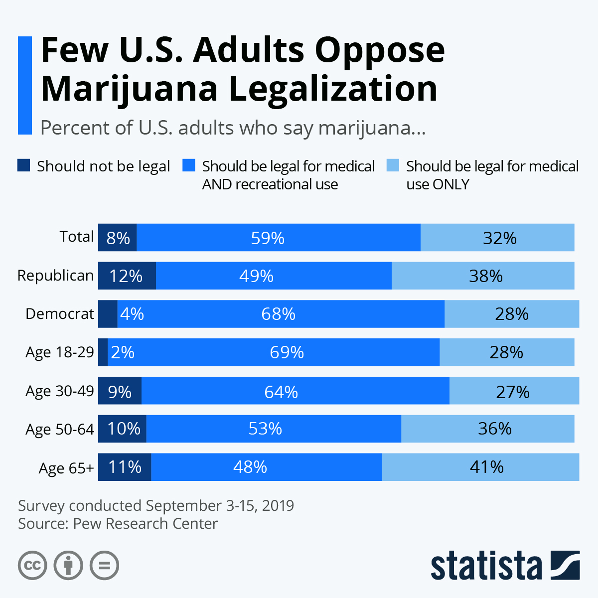 Infographic: Few U.S. Adults Oppose Marijuana Legalization | Statista