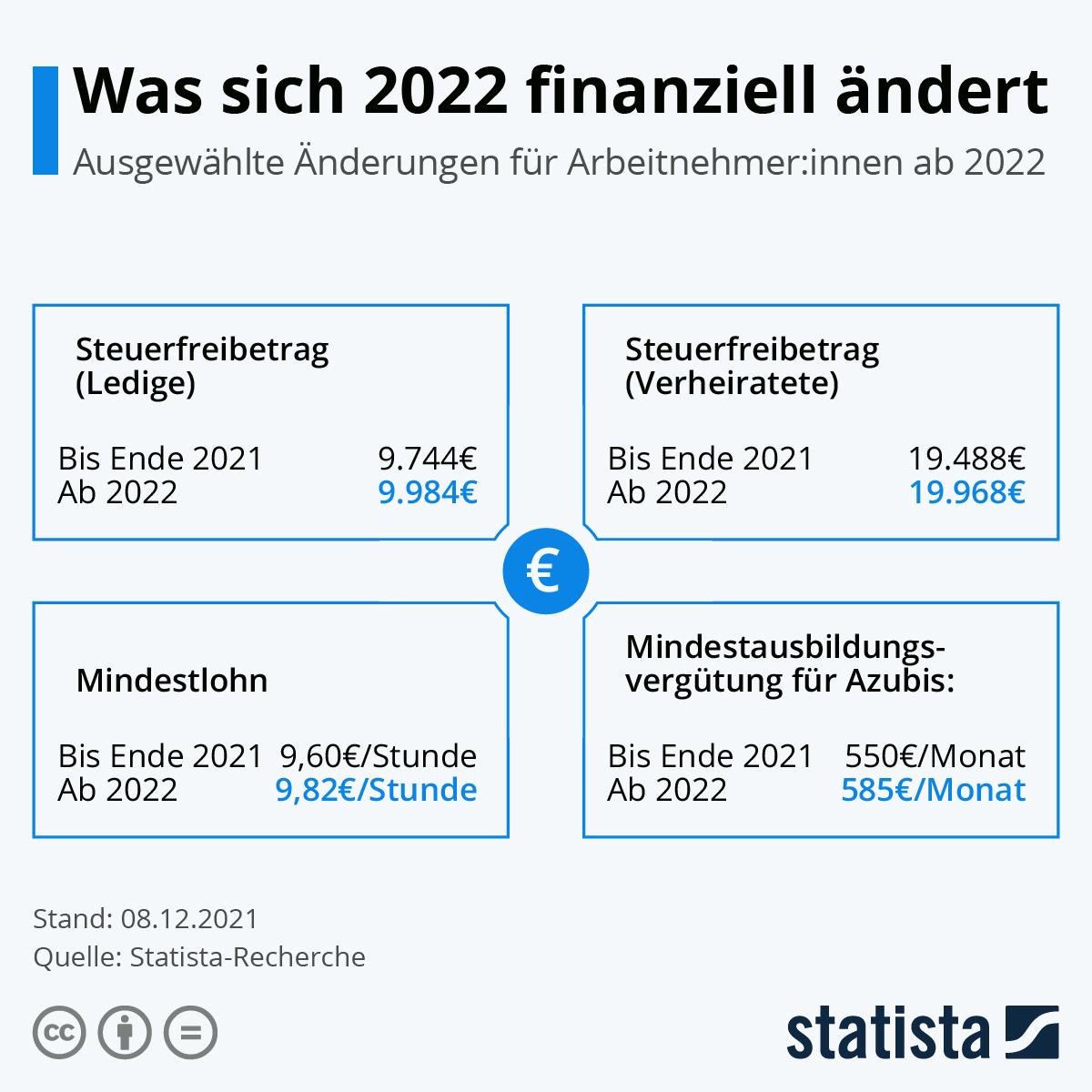 Infografik: Was sich 2020 finanziell ändert | Statista
