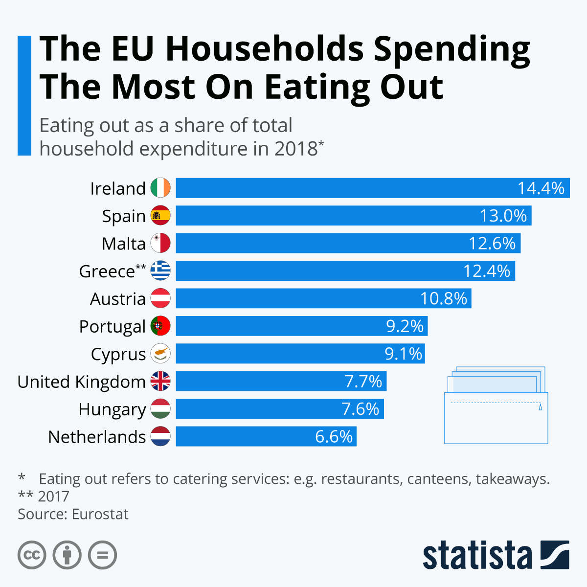 Infographic: The EU Households Spending The Most On Eating Out | Statista