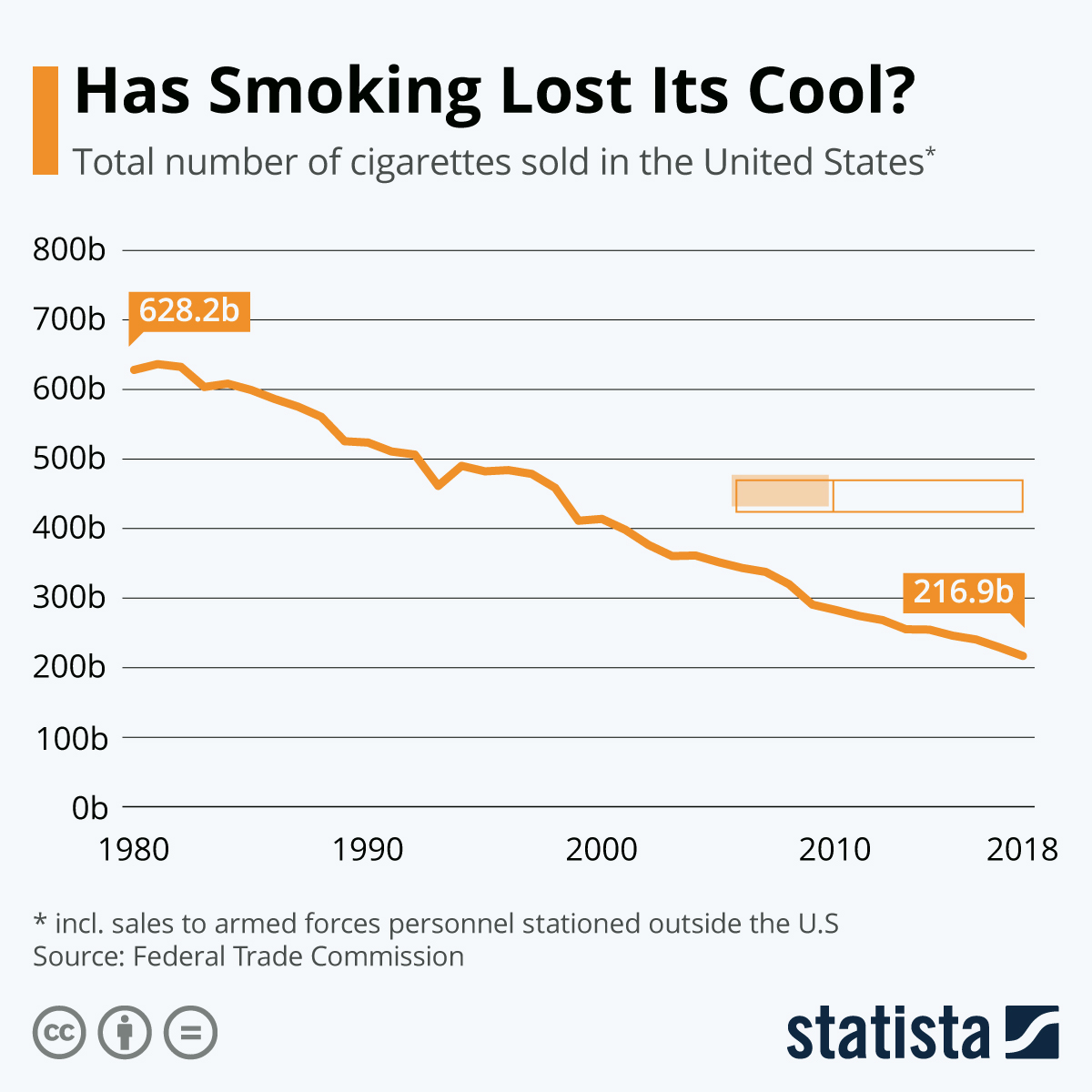 Infographic: Has Smoking Lost Its Cool? | Statista