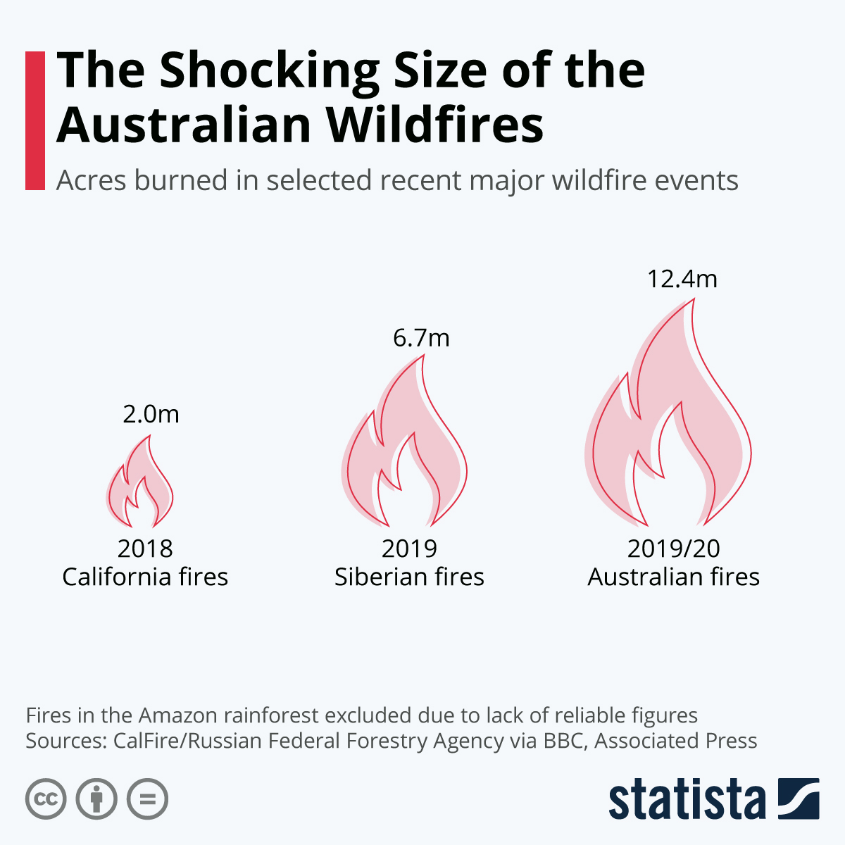 Infographic: The Shocking Size of the Australian Wildfires | Statista
