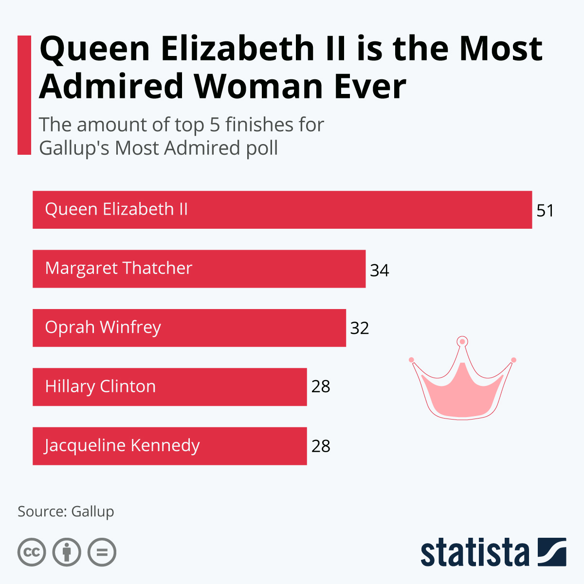 Infographic: Queen Elizabeth II is the Most Admired Woman Ever | Statista