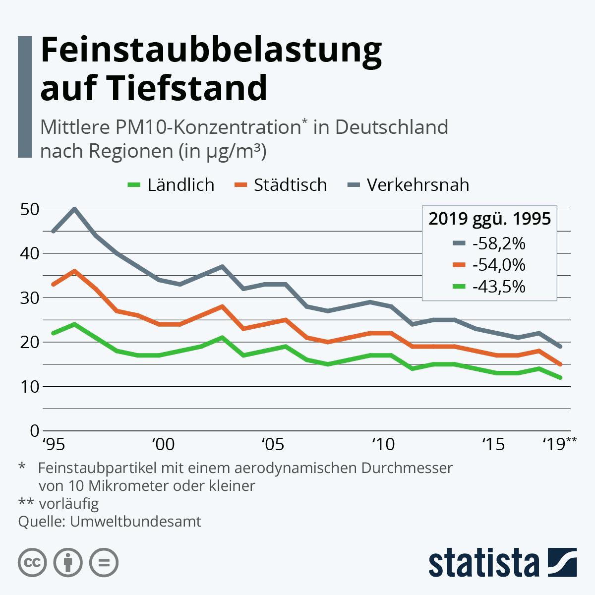 Infografik: Feinstaubbelastung auf Tiefstand | Statista