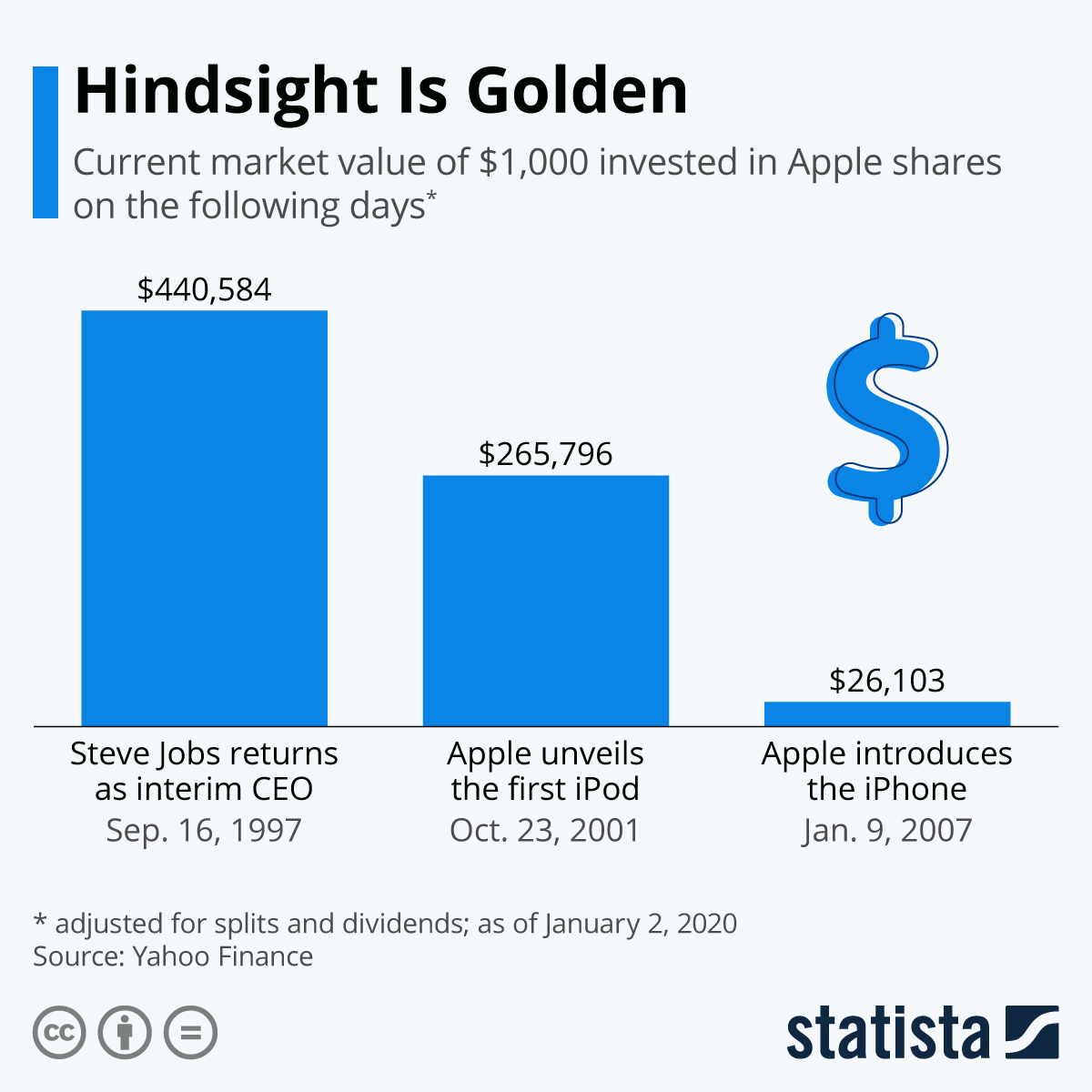 Infographic: Hindsight Is Golden | Statista