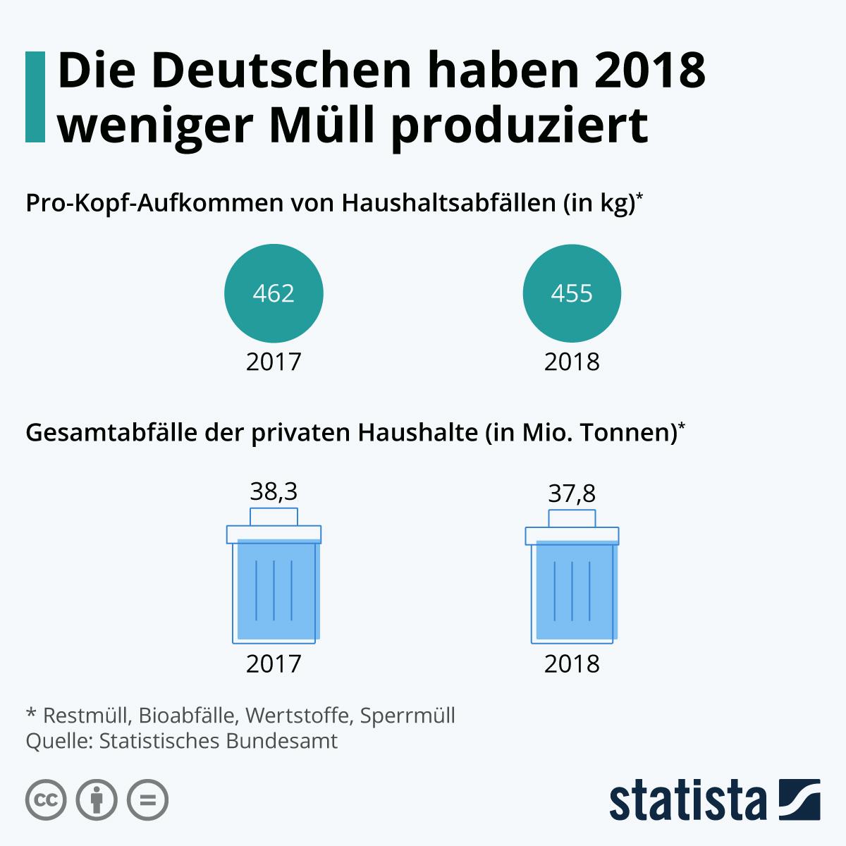 Infografik: Die Deutschen haben 2018 weniger Müll produziert | Statista