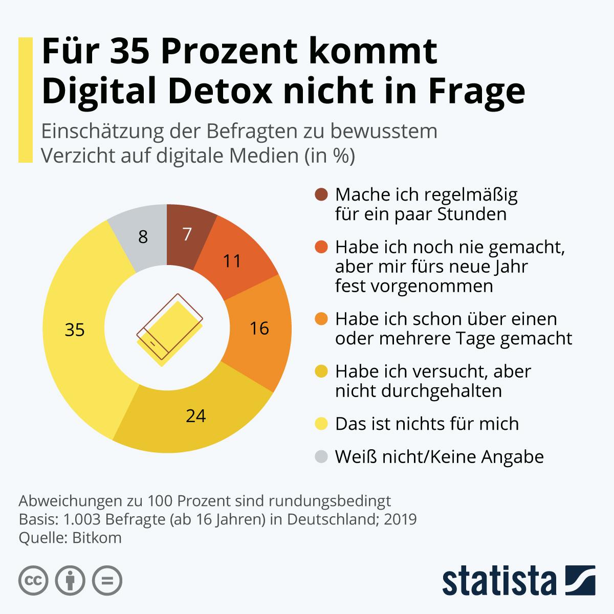 Infografik: Für 35 Prozent kommt Digital Detox nicht in Frage | Statista