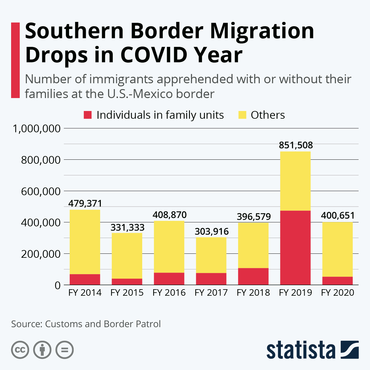 Infographic: Southern Border Migration Drops in COVID Year | Statista
