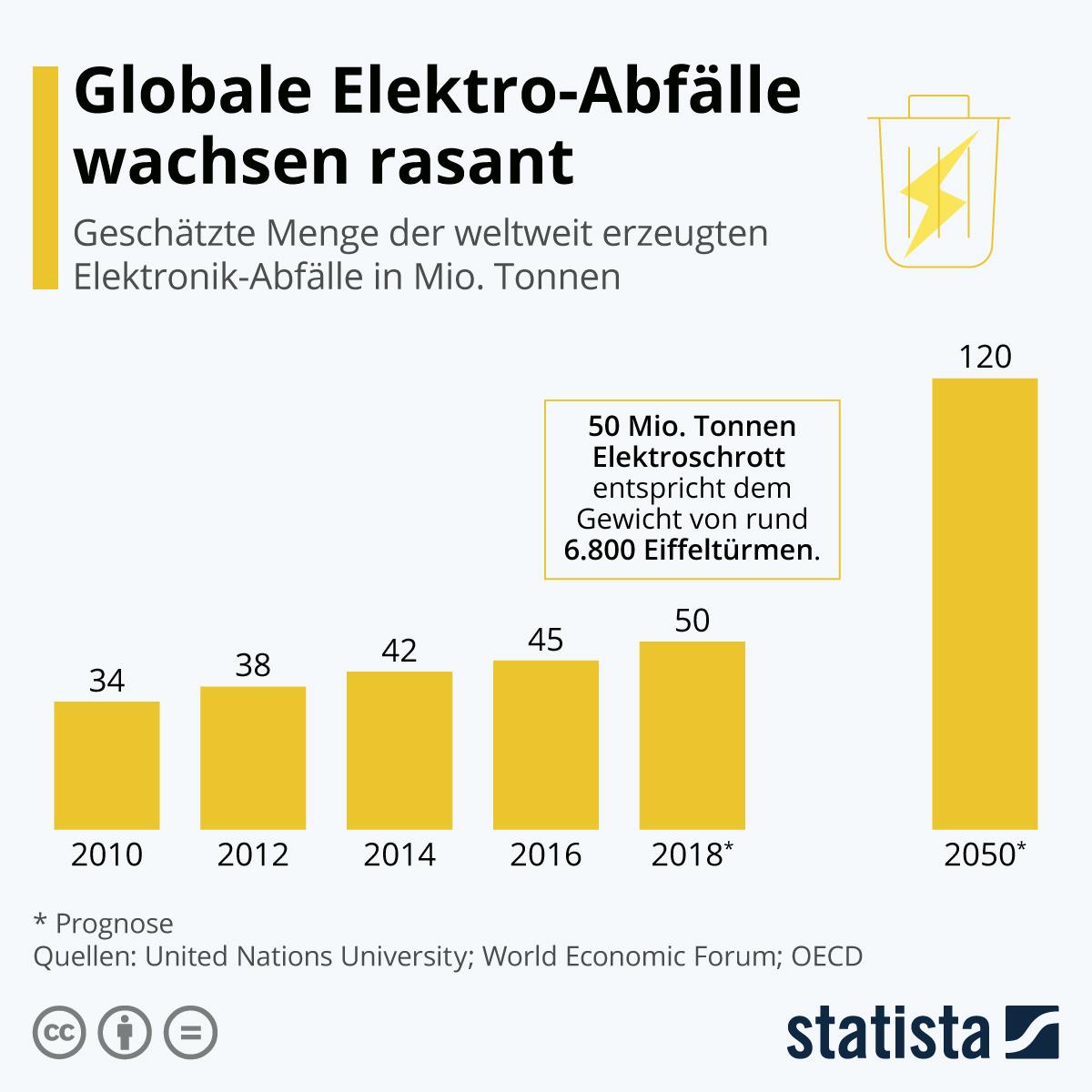 Infografik: Globale Elektro-Abfälle wachsen rasant | Statista