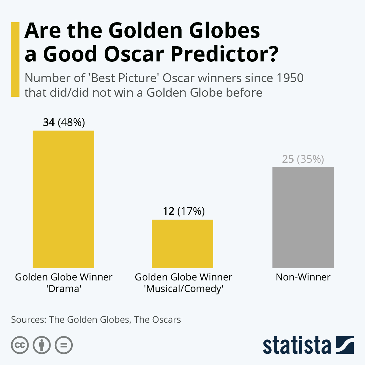Infographic: Are the Golden Globes a Good Oscar Predictor? | Statista