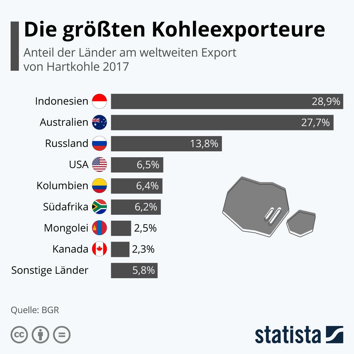 Infografik: Die größten Kohle-Exporteure weltweit | Statista