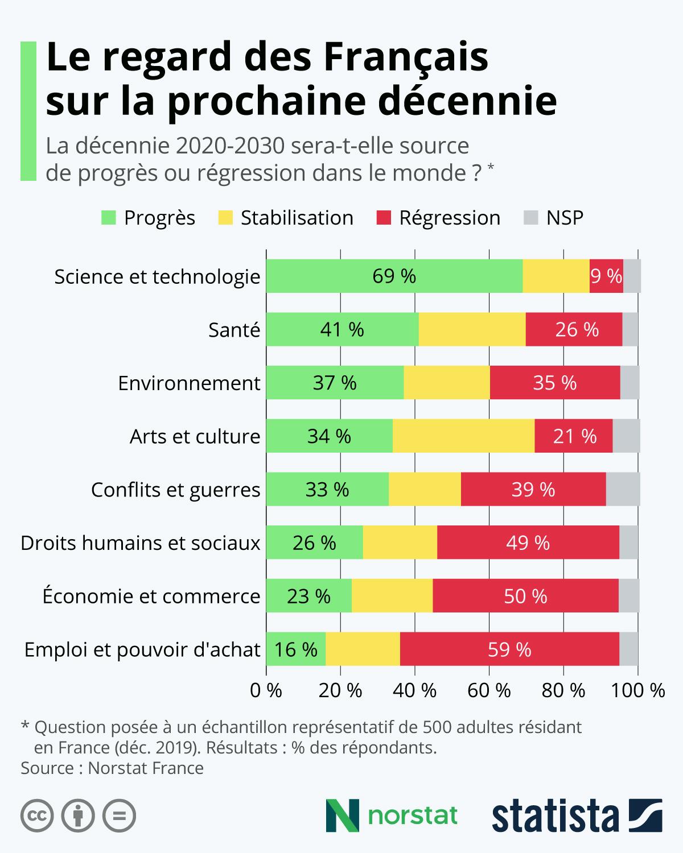 Infographie: Le regard des Français sur la prochaine décennie | Statista
