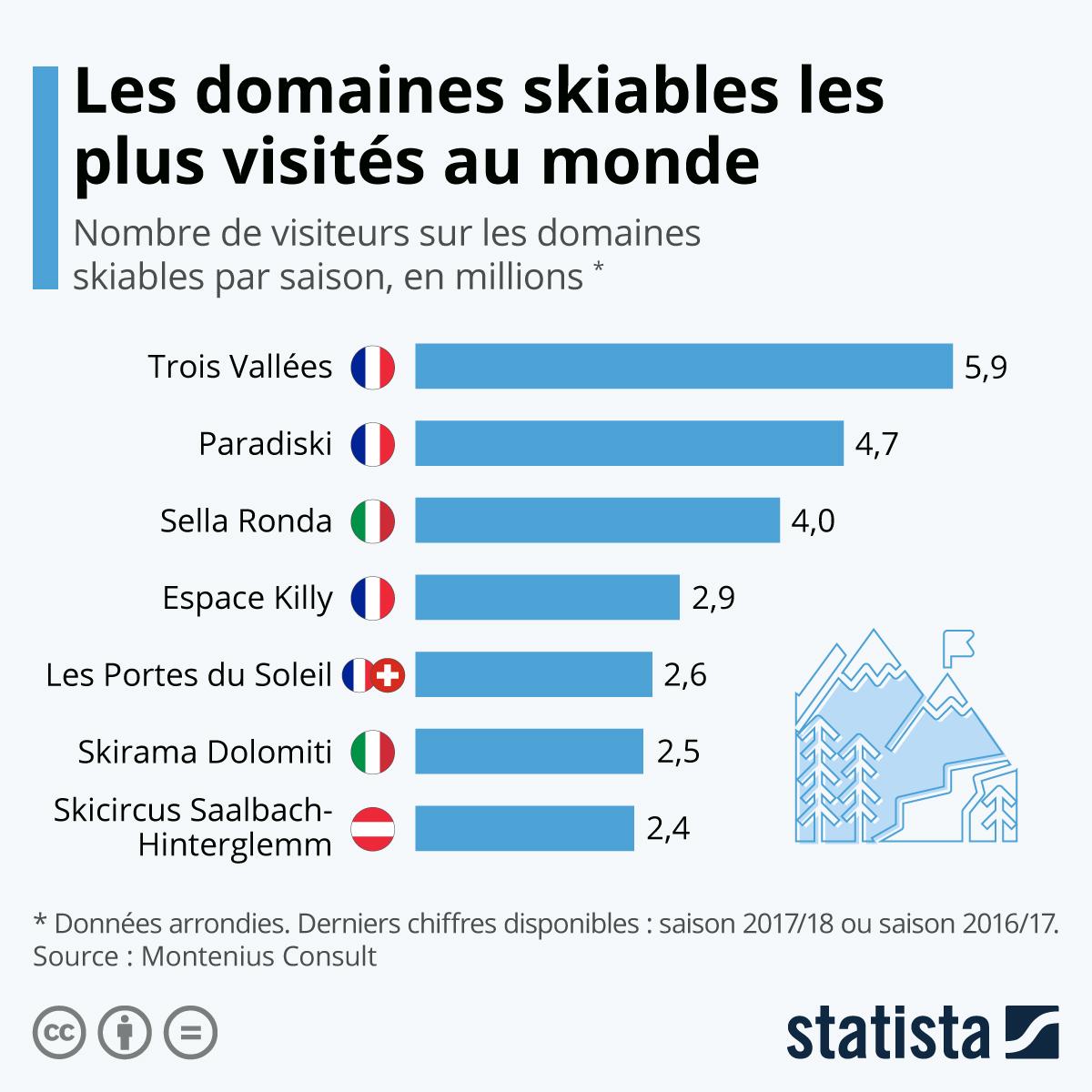 Infographie: Les domaines skiables les plus fréquentés du monde | Statista