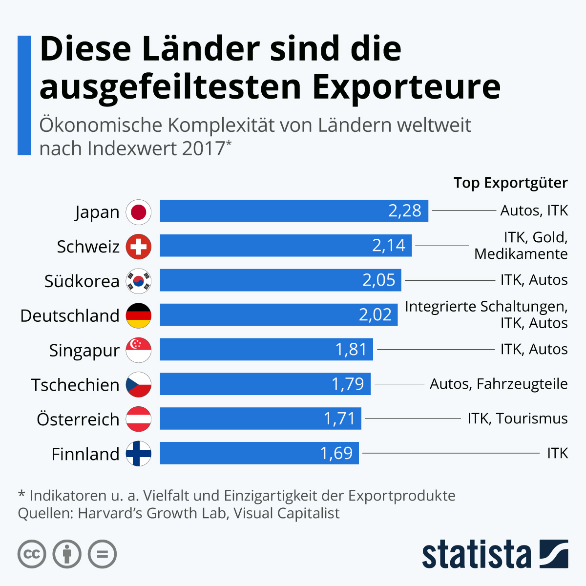 Infografik: Diese Länder sind die ausgefeiltesten Exporteure | Statista
