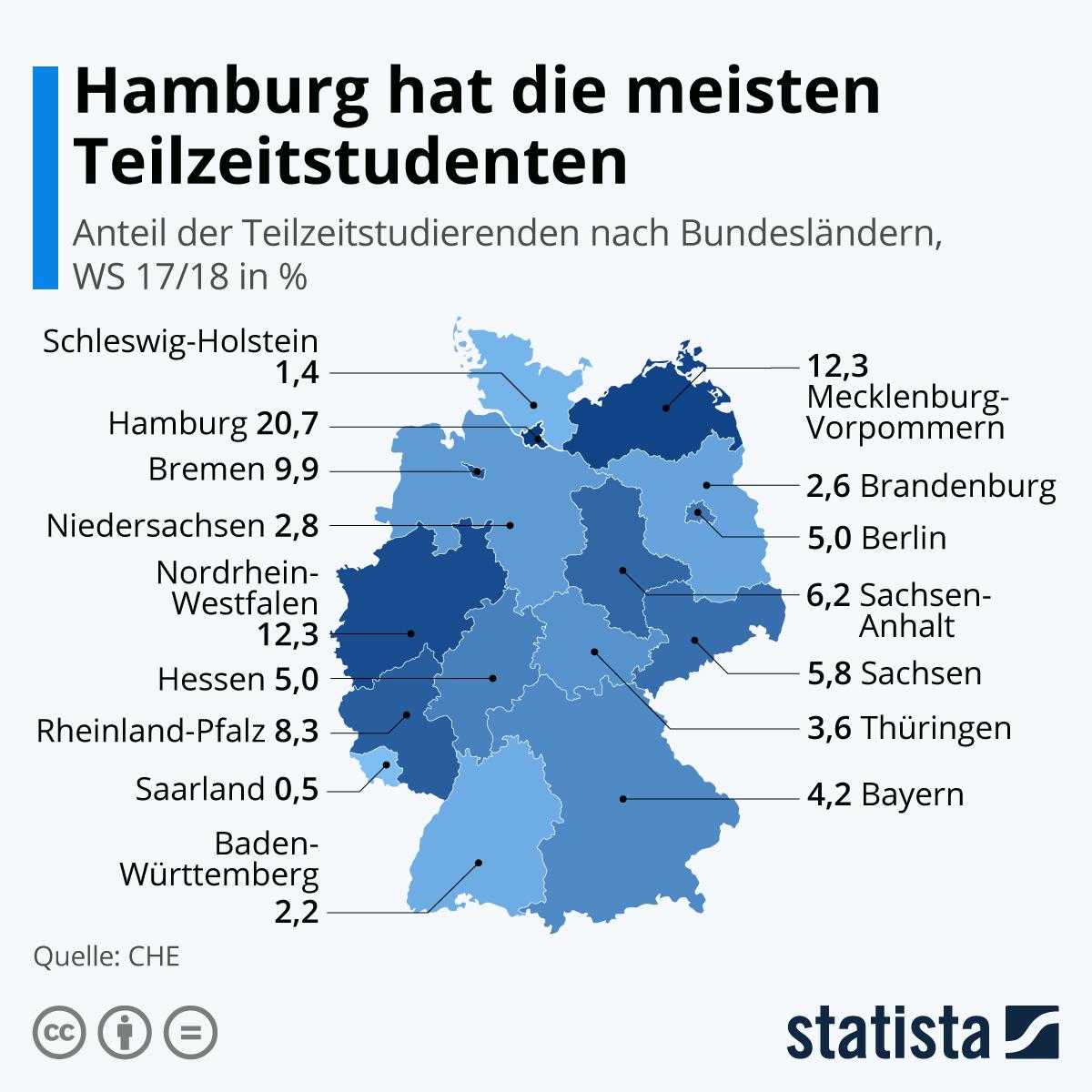 Infografik: Hamburg hat die meisten Teilzeitstudenten | Statista