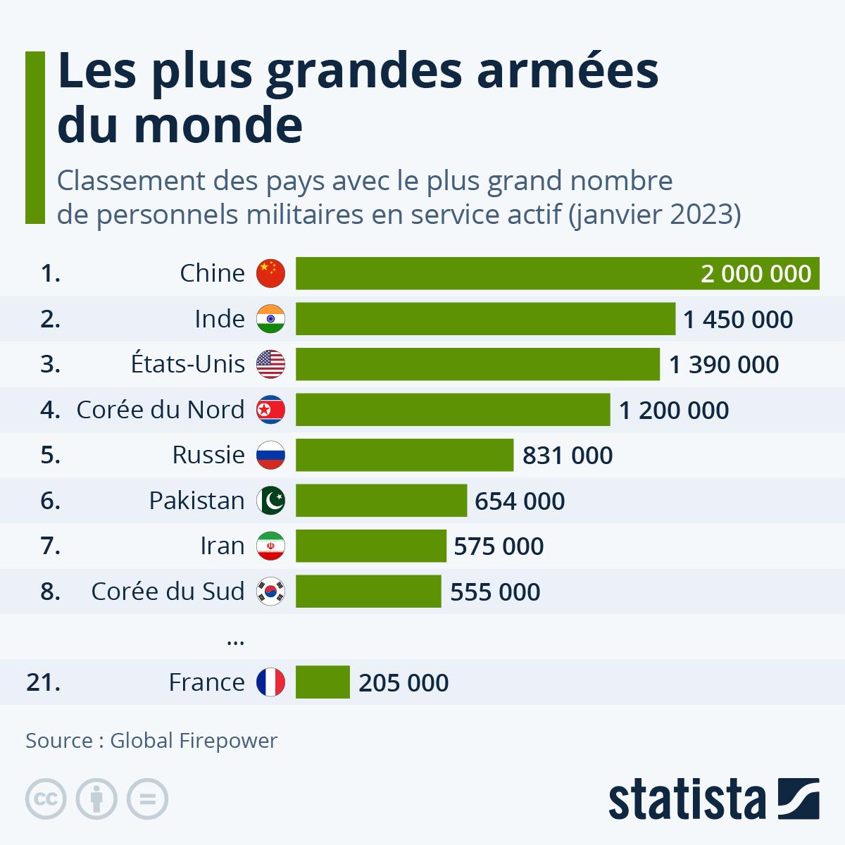 Infographie: Les plus grosses armées du monde | Statista