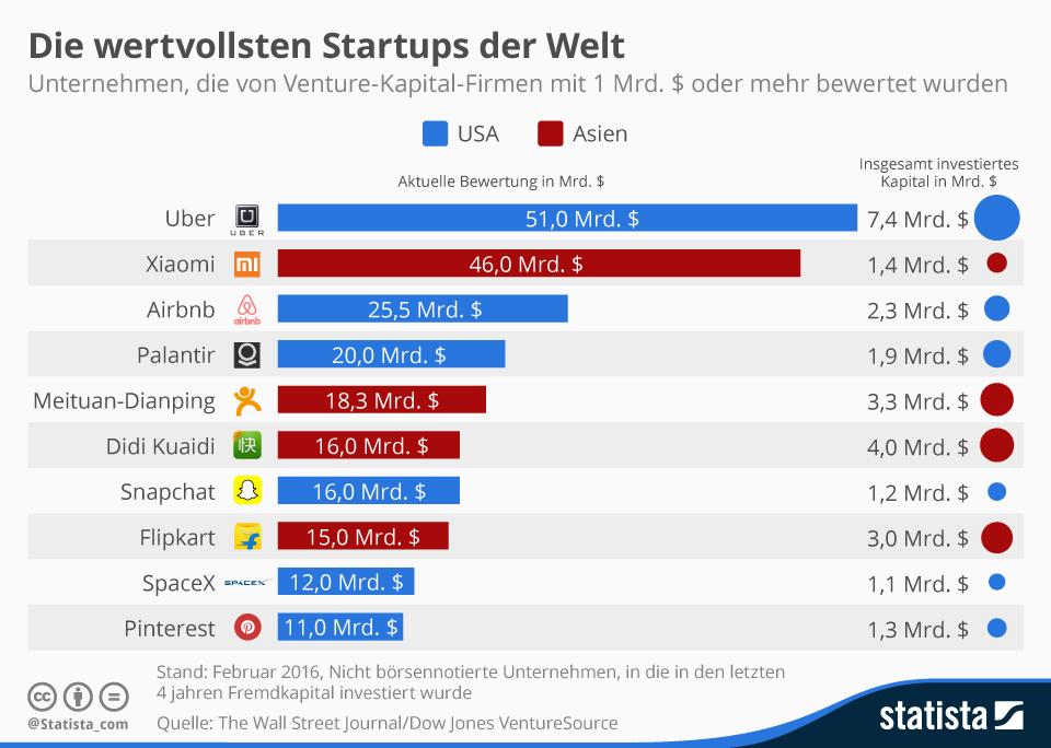 Infografik: Die wertvollsten Start-ups der Welt | Statista