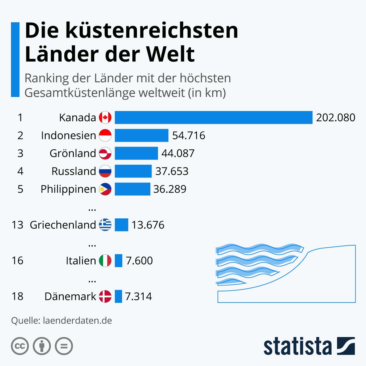 Infografik: Die küstenreichsten Länder der Welt | Statista