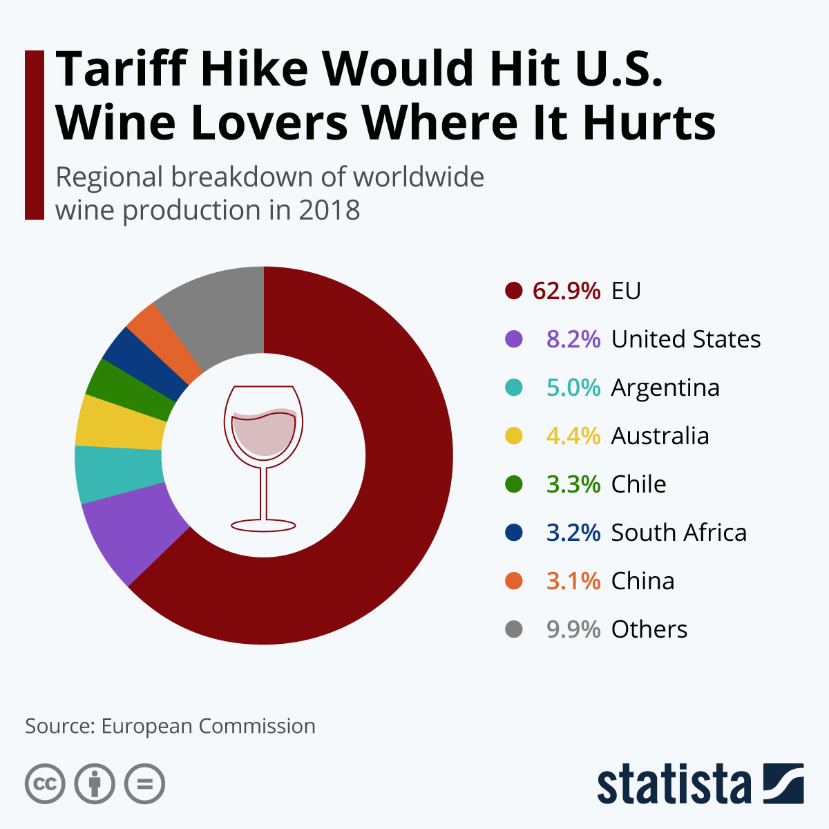 Infographic: Tariff Hike Would Hit U.S. Wine Lovers Where It Hurts | Statista