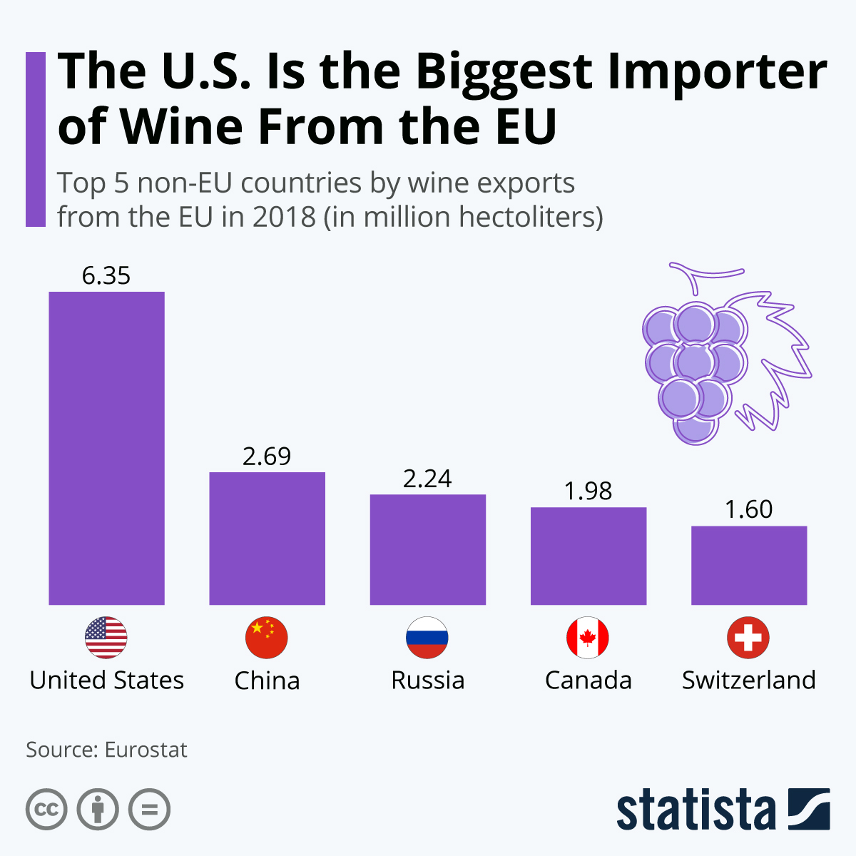 Infographic: The U.S. Is the Biggest Importer of Wine From the EU | Statista