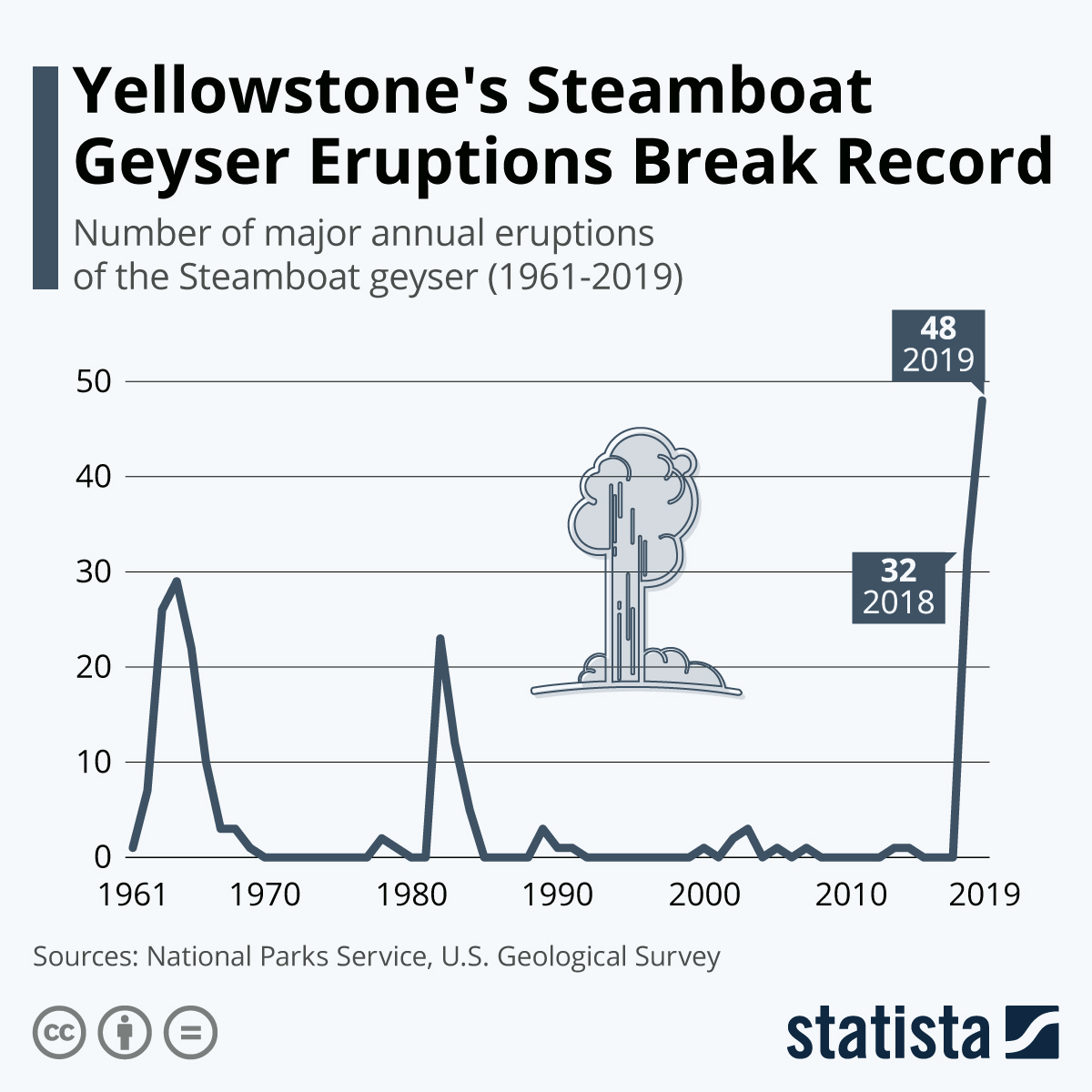 Infographic: World's Tallest Geyser Breaks Eruption Record | Statista