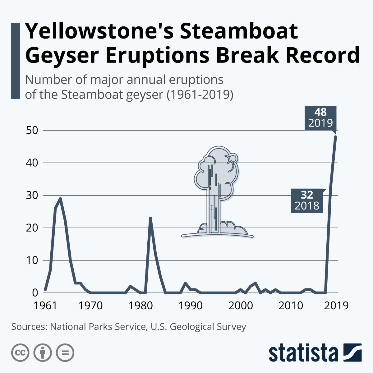 Infographic: World's Tallest Geyser Breaks Eruption Record | Statista
