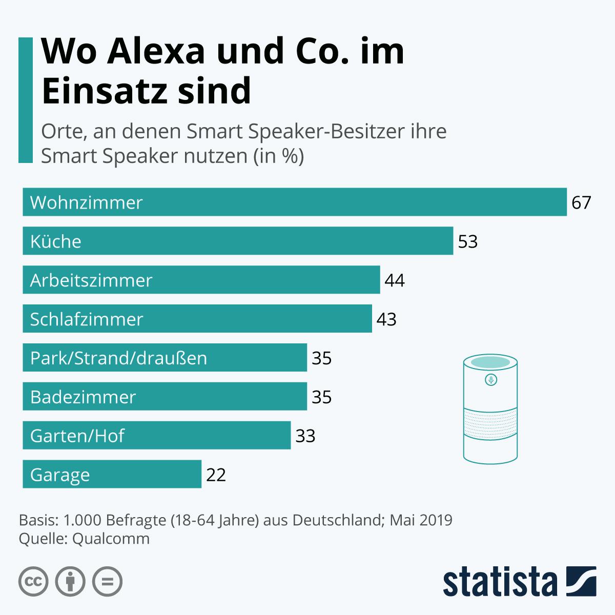Infografik: Wo Alexa und Co. im Einsatz sind | Statista