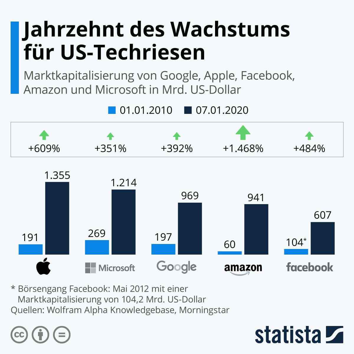 Infografik: Jahrzehnt des Wachstums für US-Techriesen | Statista