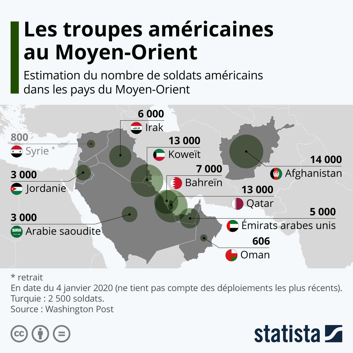 Infographie: Les troupes américaines au Moyen-Orient | Statista
