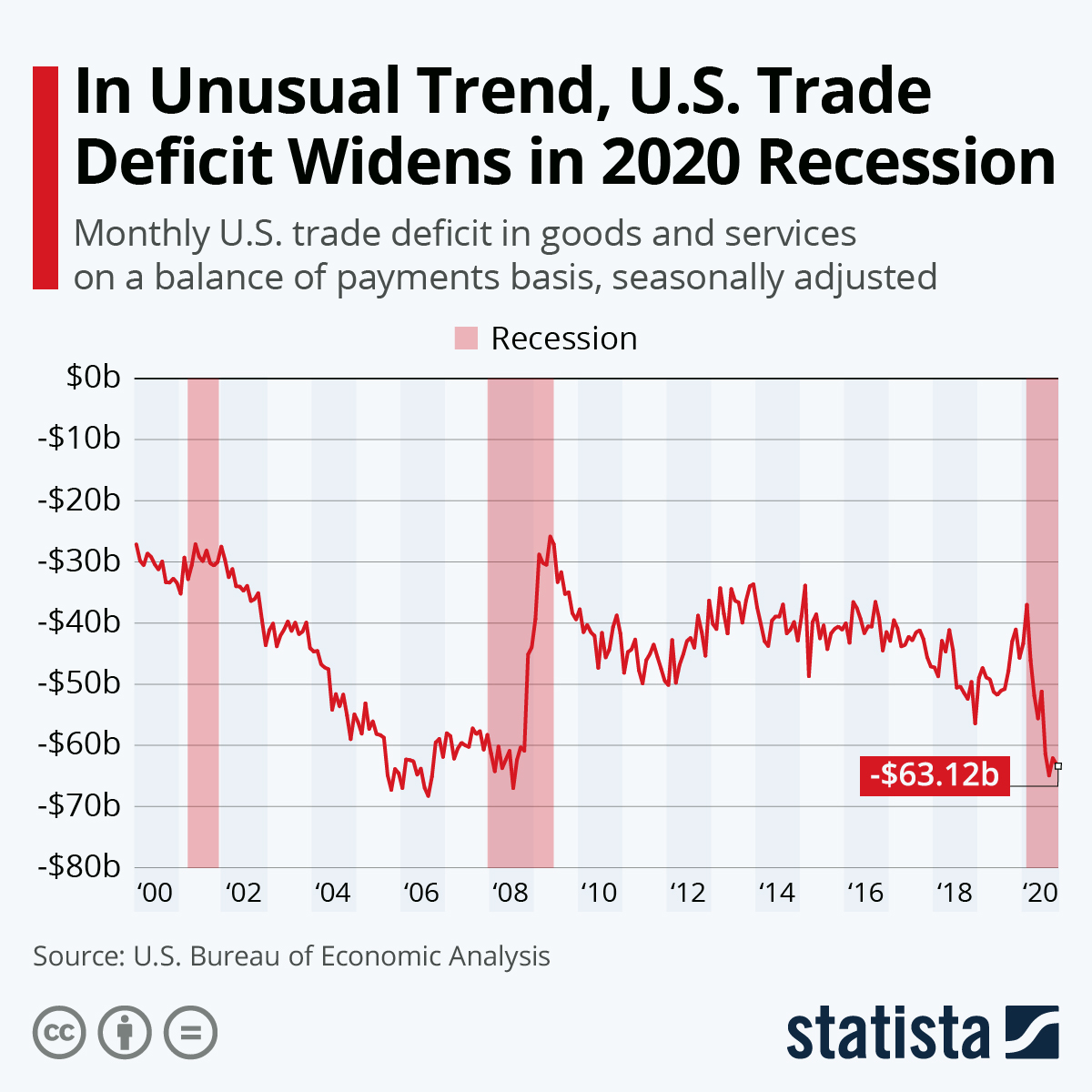Infographic: U.S. Trade Deficit Falls to Three-Year Low | Statista