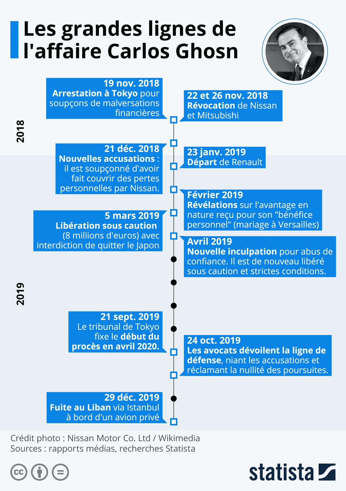 Infographie: Les grandes lignes de l'affaire Carlos Ghosn   Statista