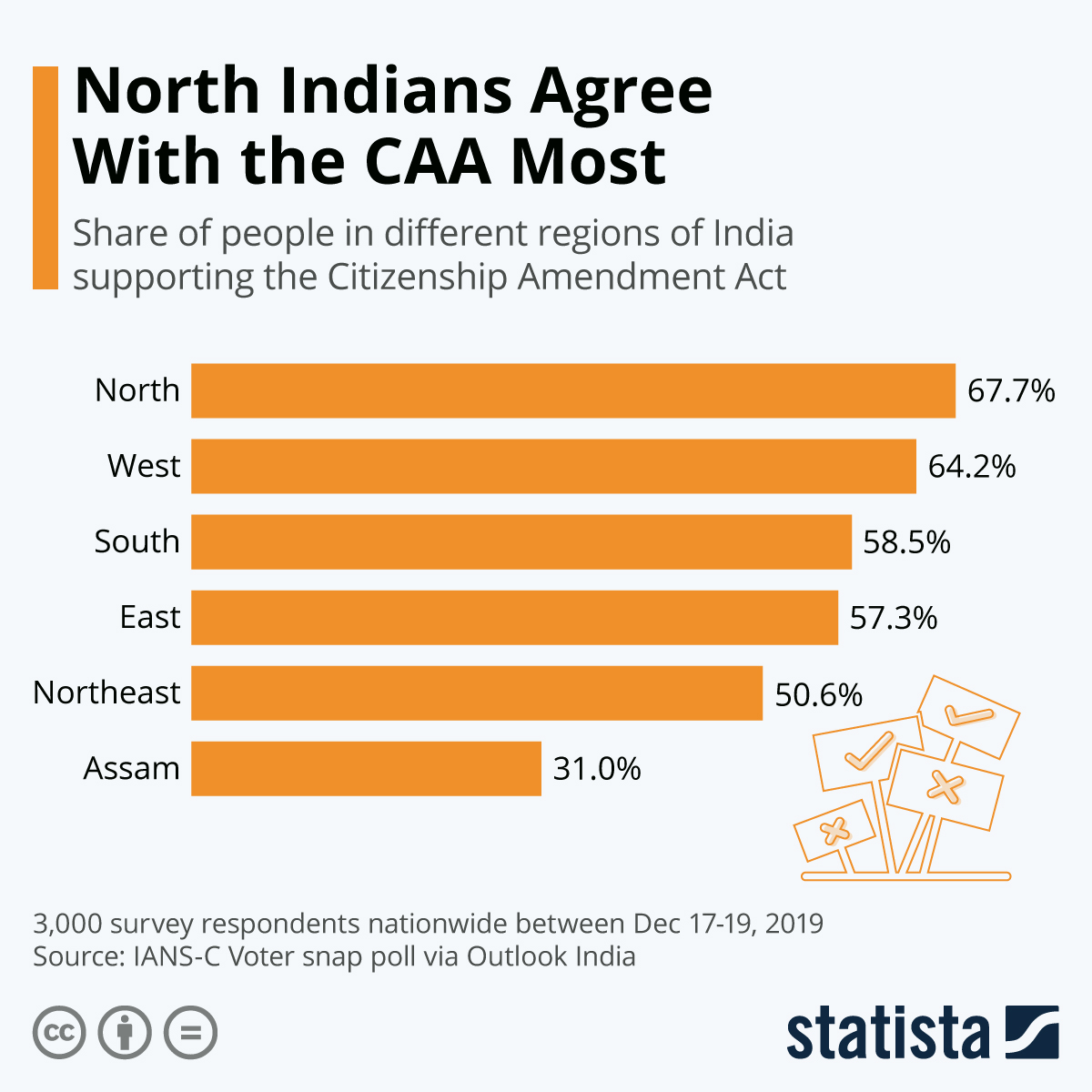 Infographic: North Indians Agree With the CAA Most | Statista