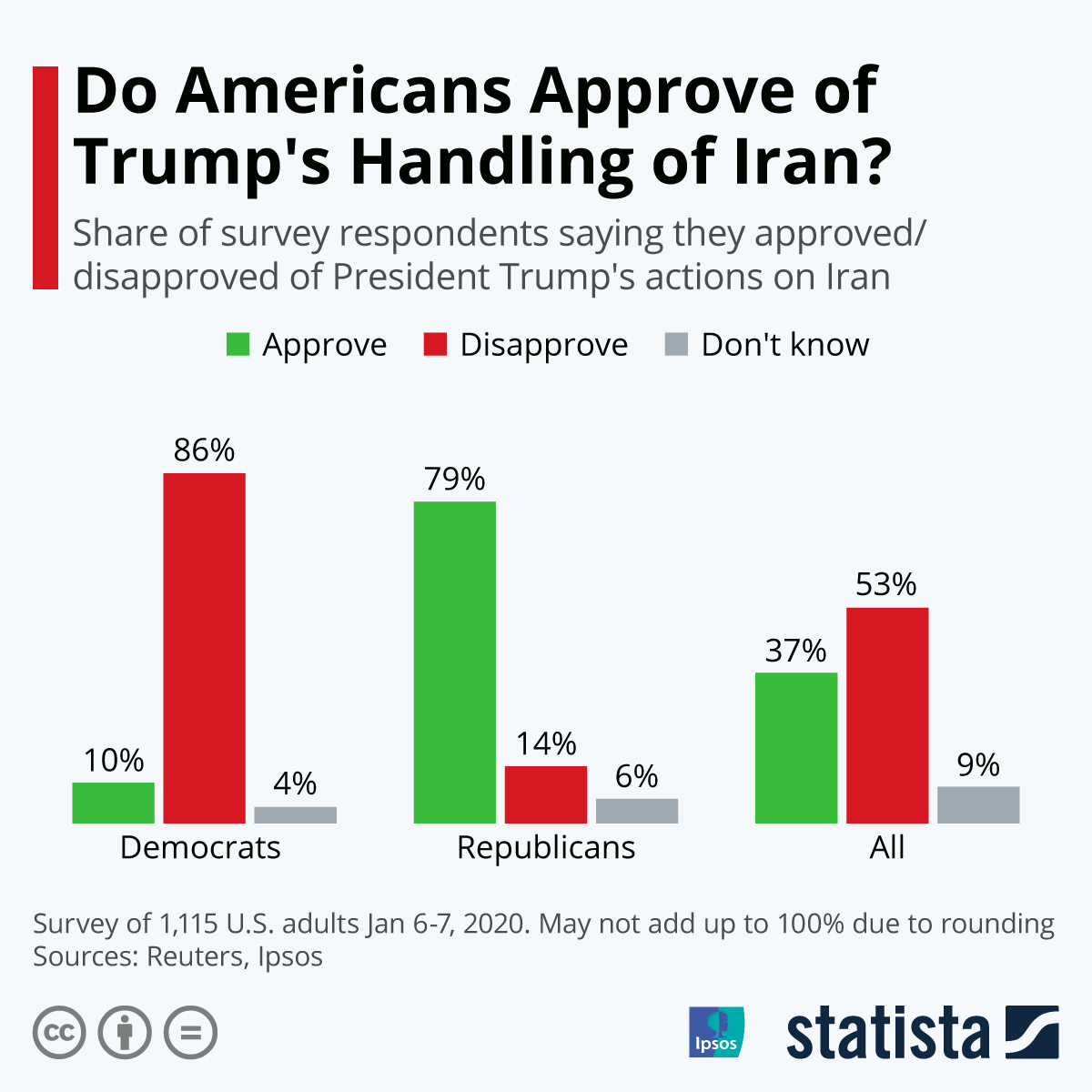 Infographic: Do Americans Approve of Trump's Handling of Iran? | Statista