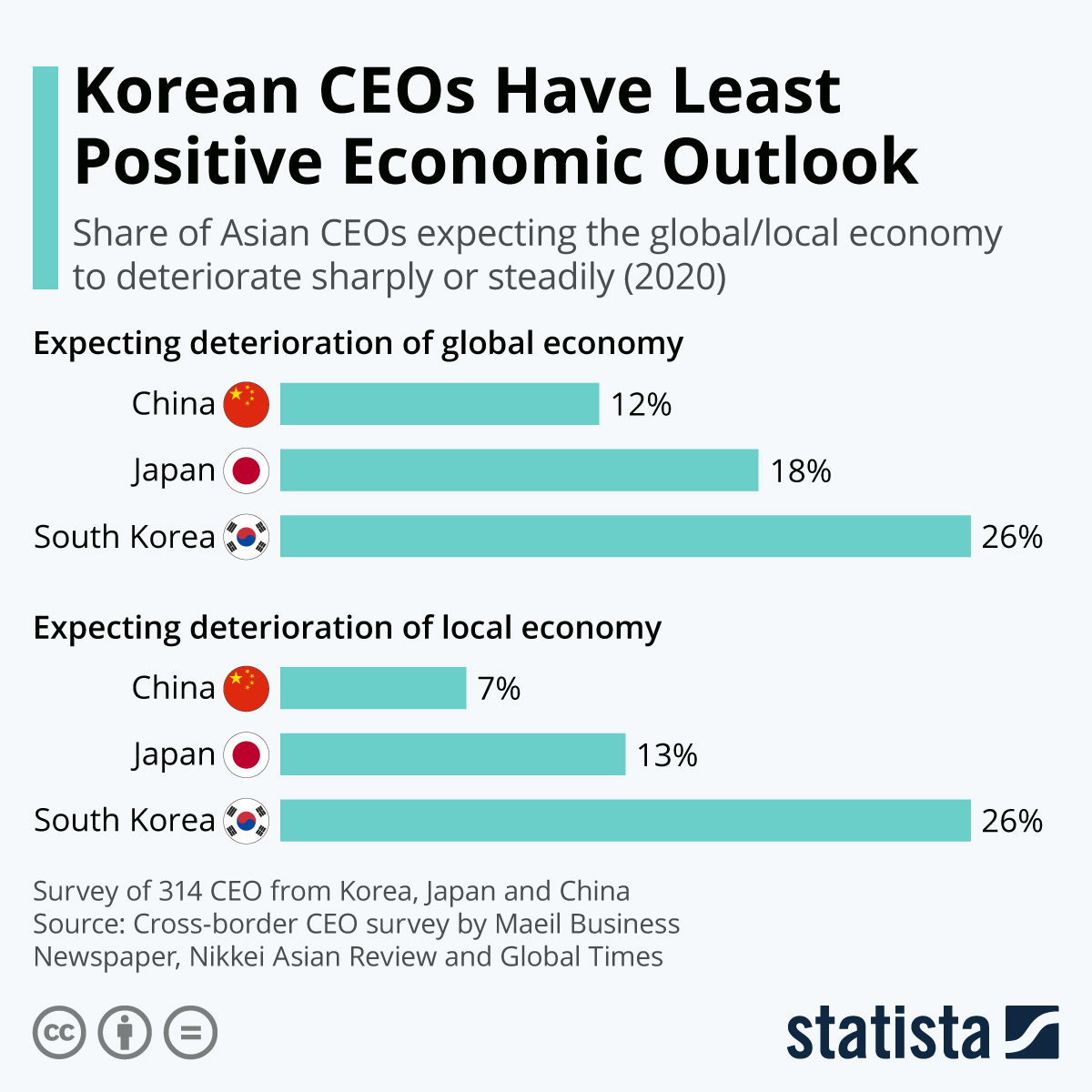 Infographic: Korean CEOs Have Least Positive Economic Outlook | Statista