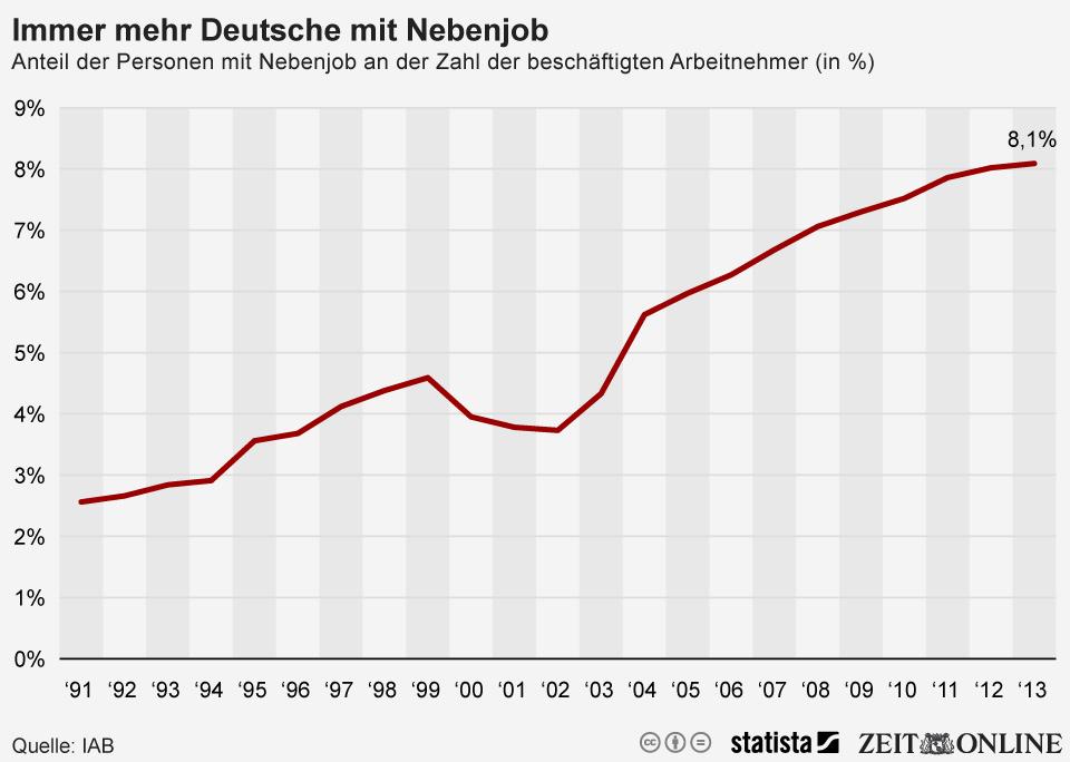 Infografik: Immer mehr Deutsche mit Nebenjob   Statista