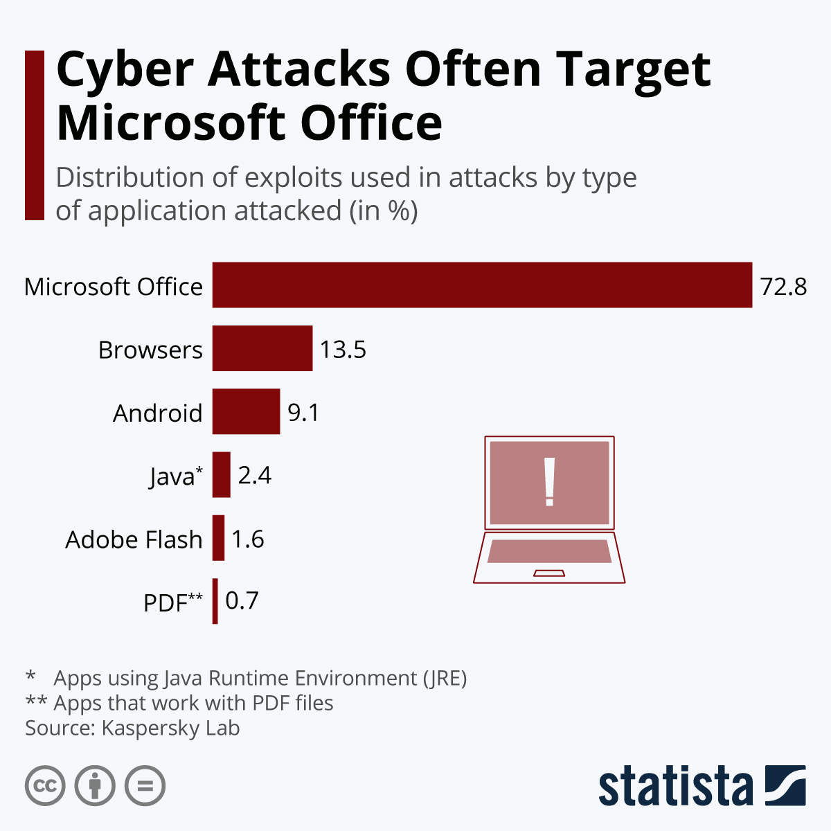Infographic: Cyber Attacks Often Target Microsoft Office | Statista