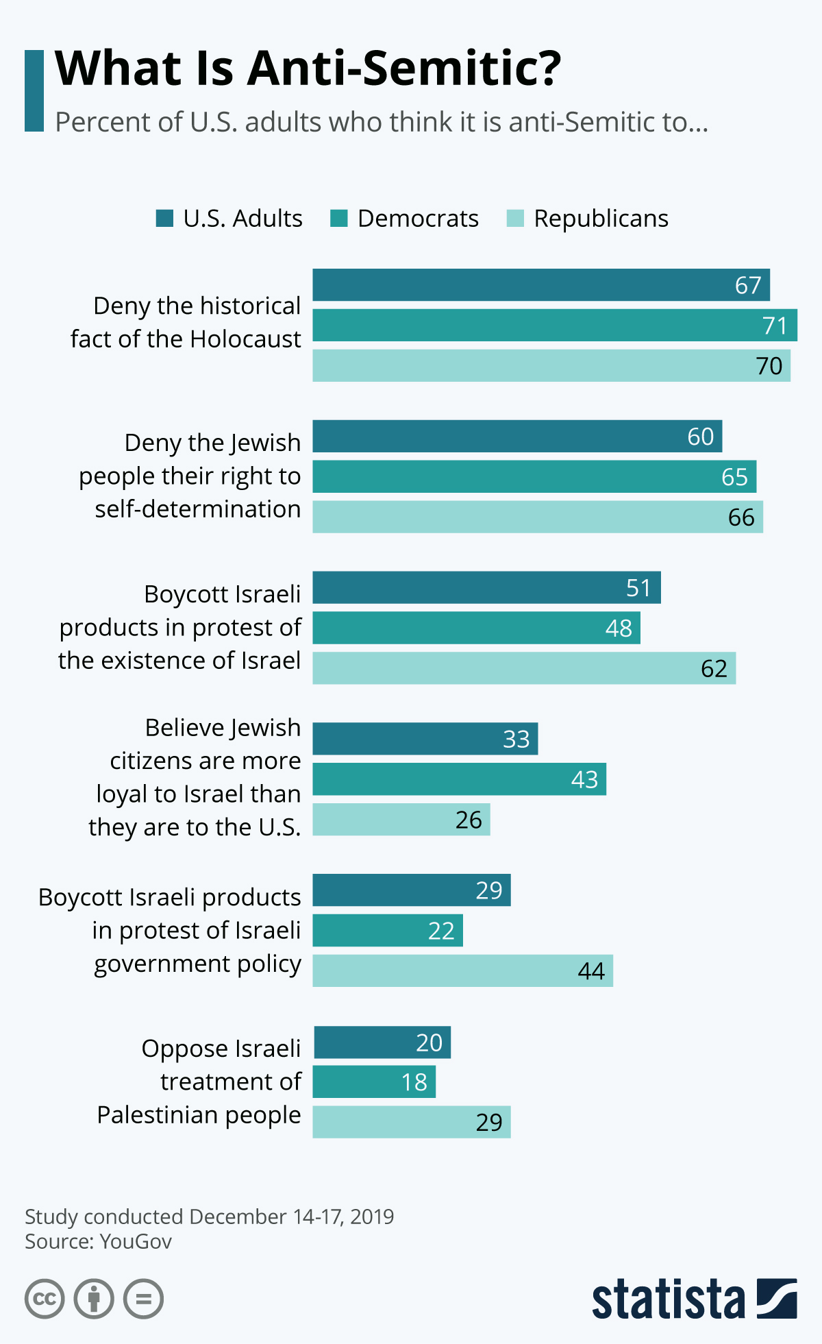 Infographic: What Is Anti-Semitic? | Statista