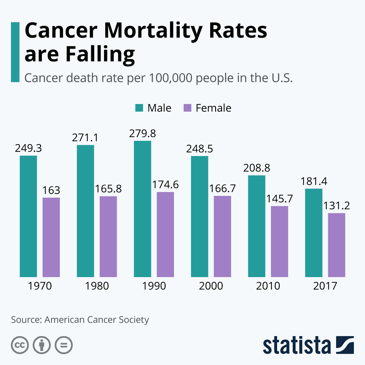 Infographic: Cancer Mortality Rates are Falling | Statista