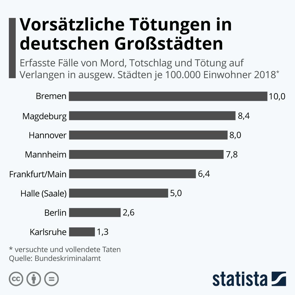 Infografik: Vorsätzliche Tötungen in deutschen Großstädten | Statista