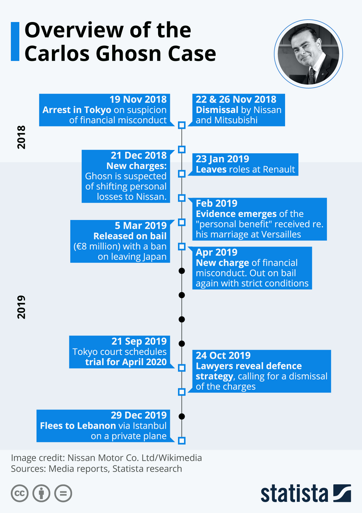 Infographic: Overview of the Carlos Ghosn Case | Statista
