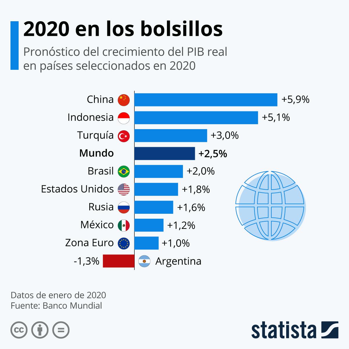Infografía: El año que le espera a la economía mundial | Statista