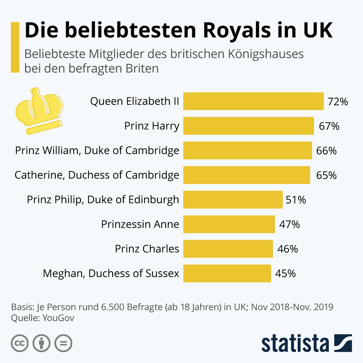 Infografik: Die beliebtesten Royals   Statista