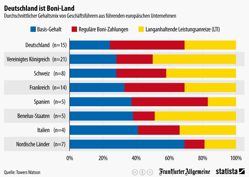 Infografik: Deutschlands Unternehmen setzen auf Boni-Zahlungen | Statista