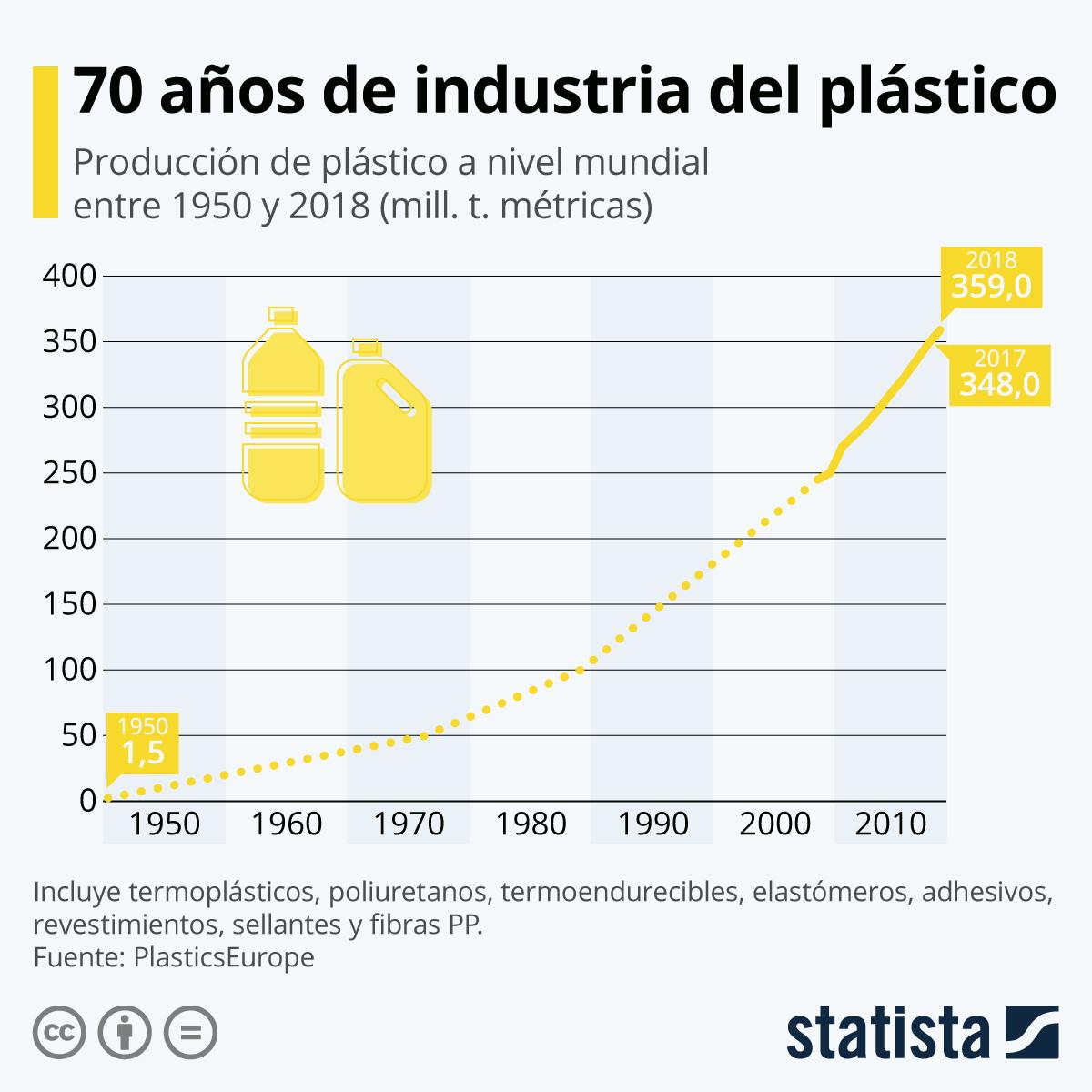 Infografía: 70 años de 'boom' del plástico | Statista