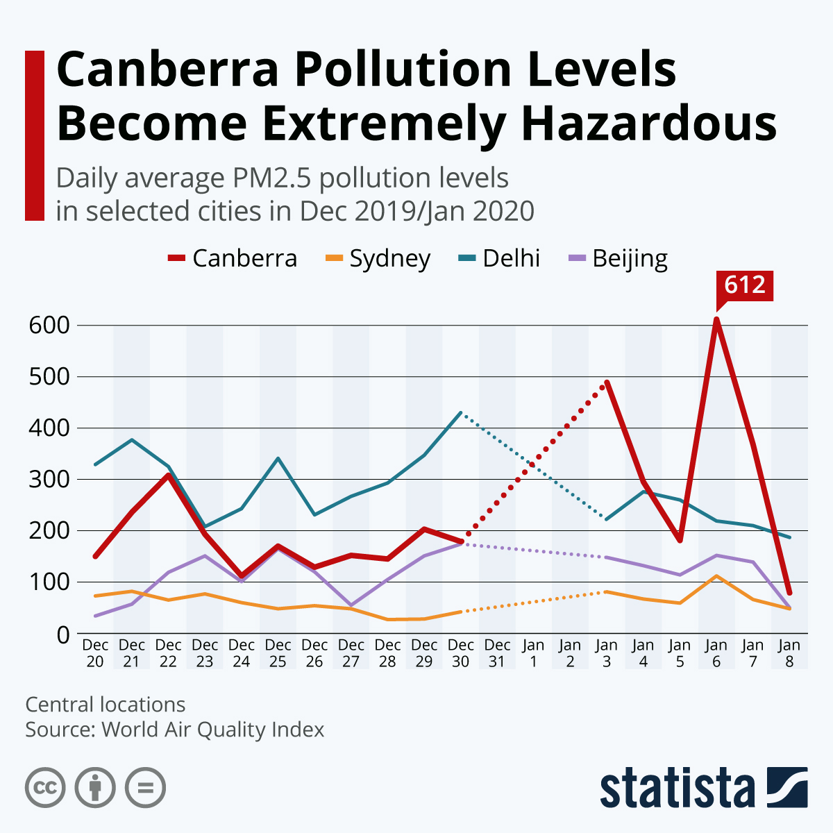 Infographic: Canberra Pollution Levels Become Extremely Hazardous | Statista